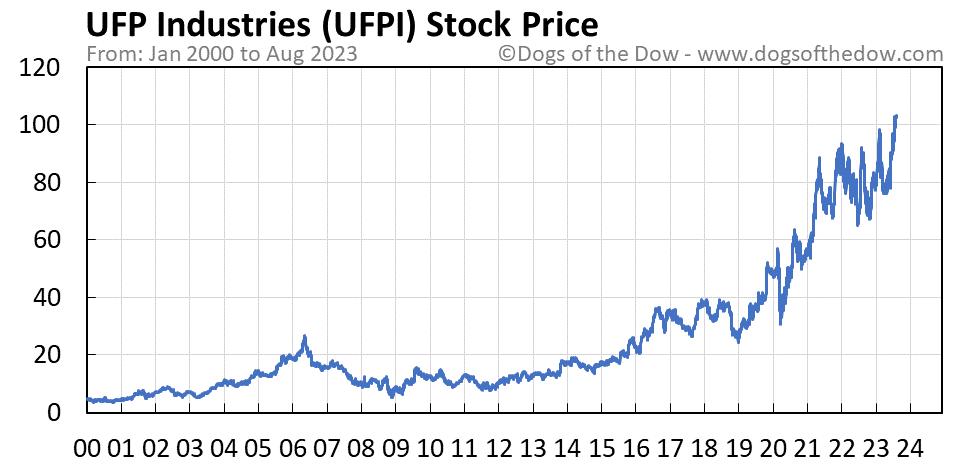 UFPI stock price chart