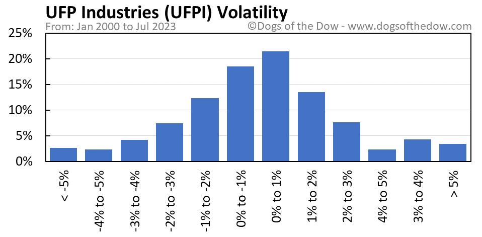 UFPI volatility chart