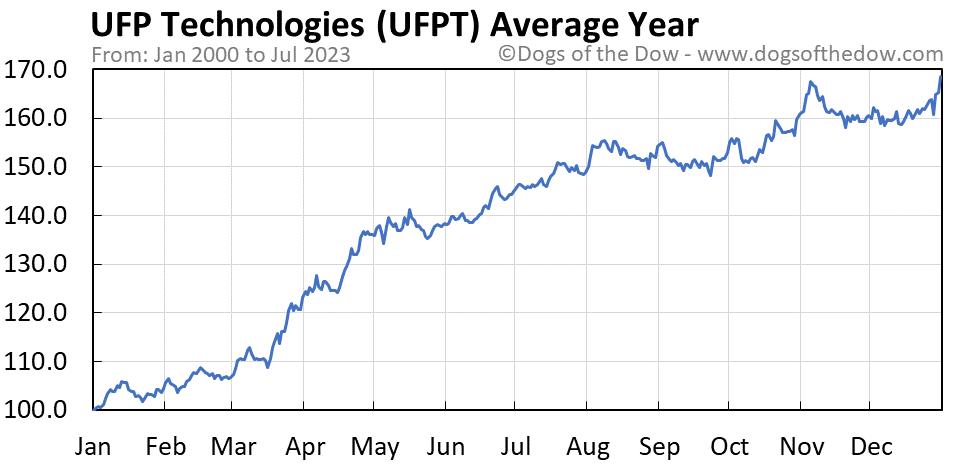 UFPT average year chart