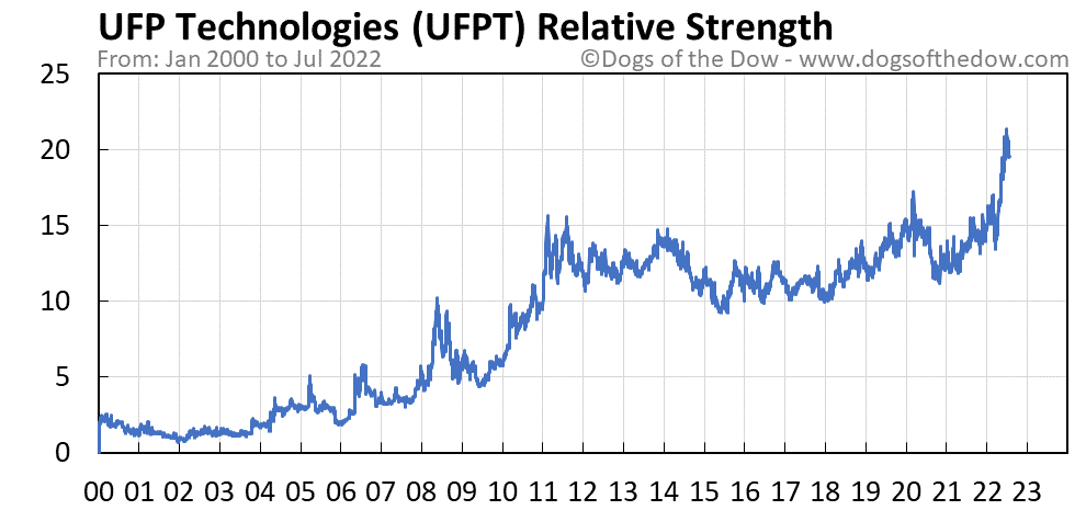 UFPT relative strength chart