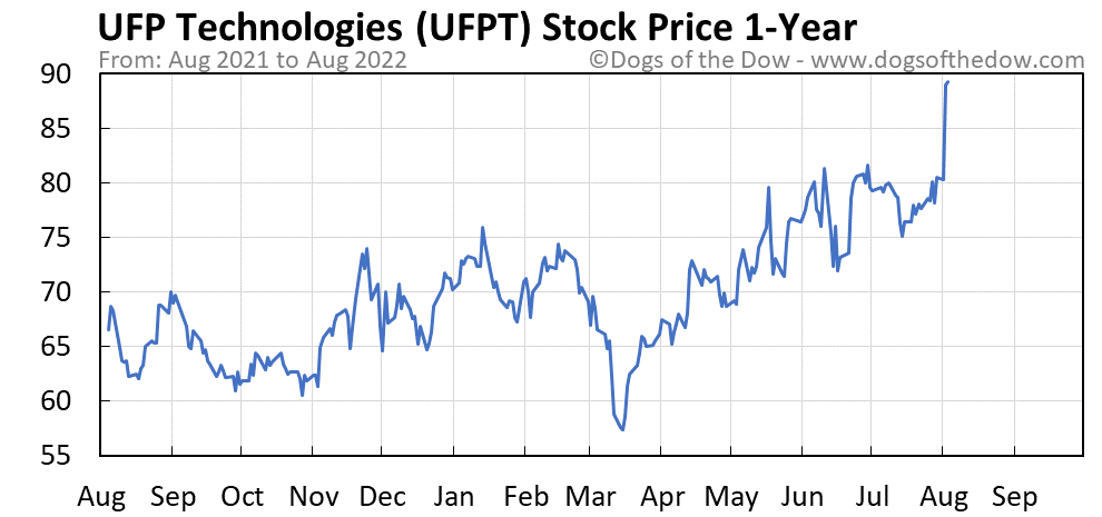 UFPT 1-year stock price chart