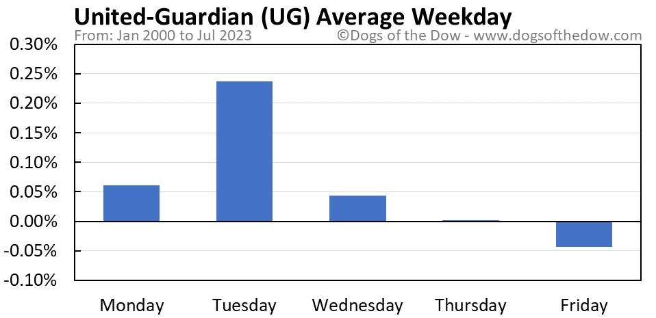 UG average weekday chart