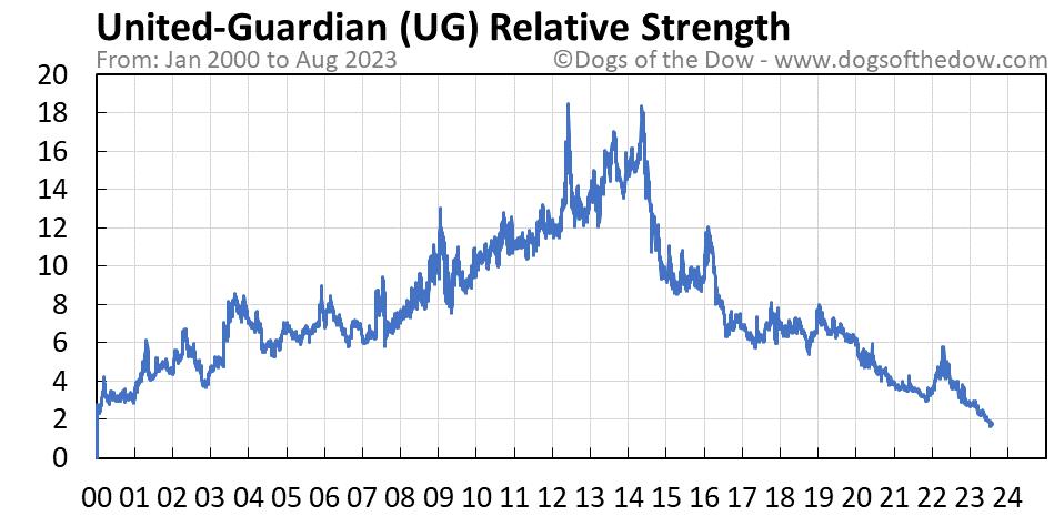 UG relative strength chart