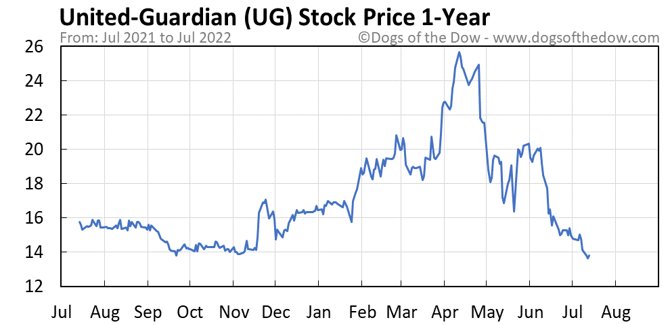 UG 1-year stock price chart