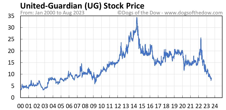 UG stock price chart