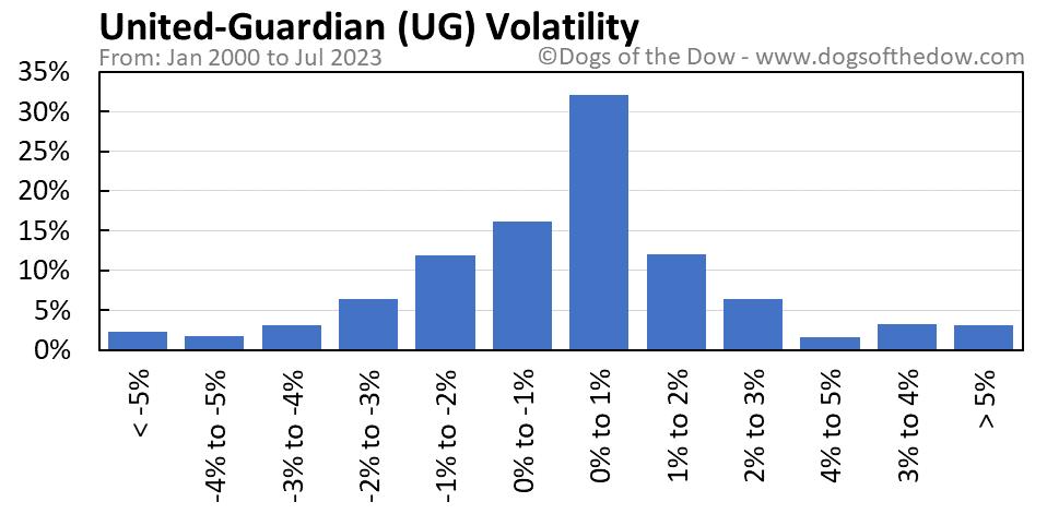 UG volatility chart