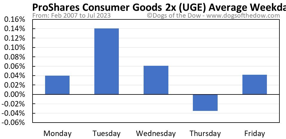 UGE average weekday chart