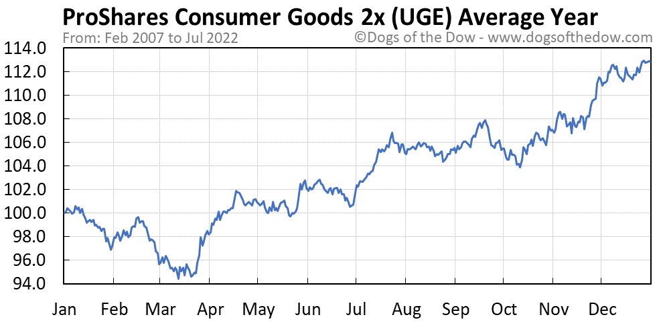 UGE average year chart