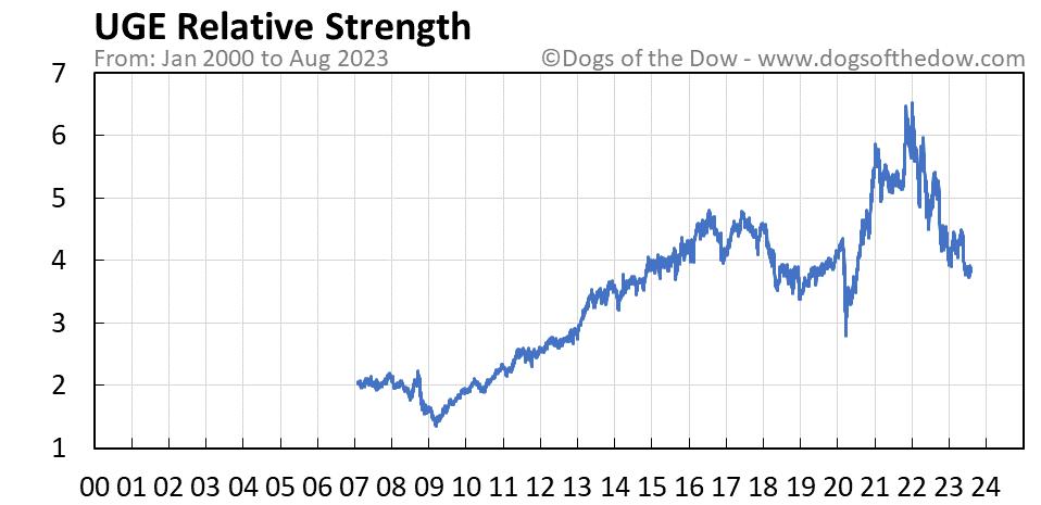 UGE relative strength chart