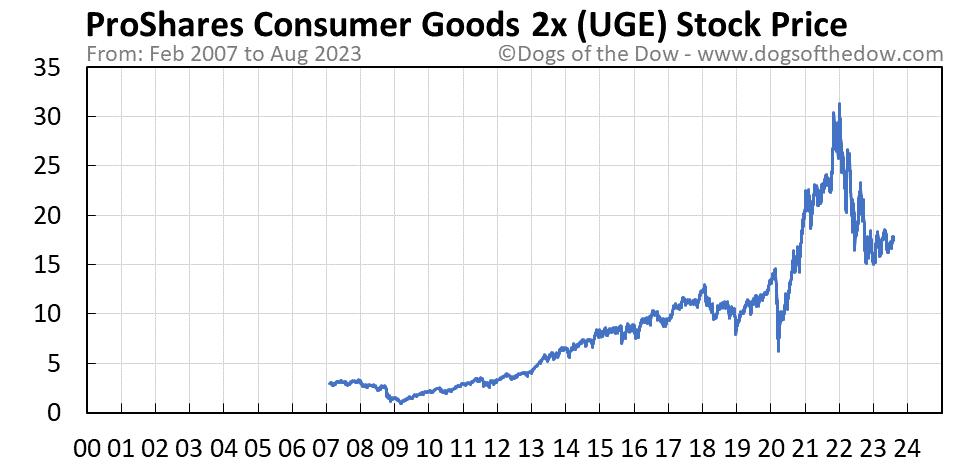 UGE stock price chart