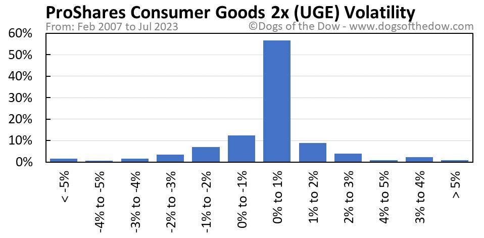UGE volatility chart