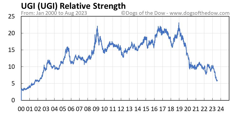 UGI relative strength chart