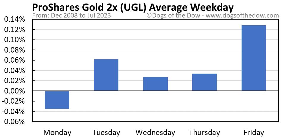 UGL average weekday chart