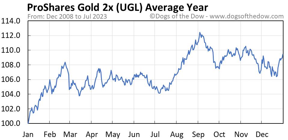 UGL average year chart
