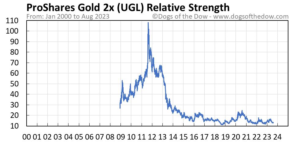 UGL relative strength chart
