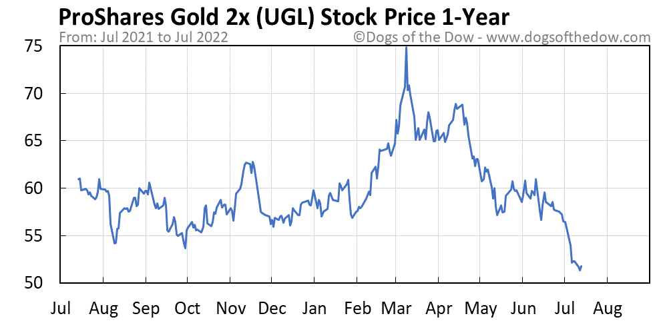 UGL 1-year stock price chart