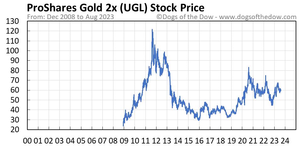 UGL stock price chart