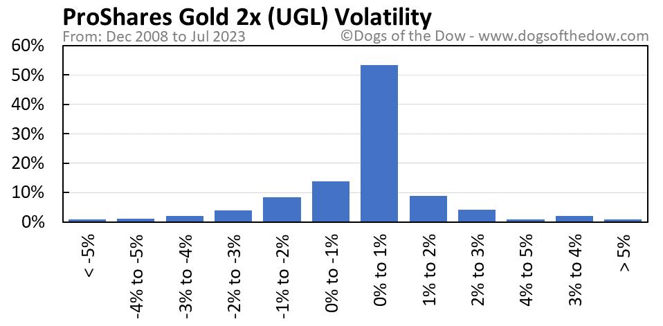 UGL volatility chart