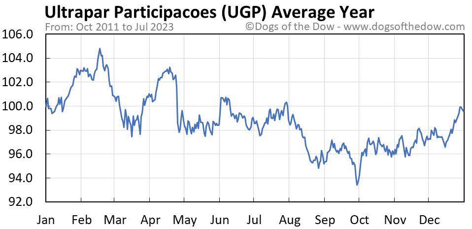 UGP average year chart
