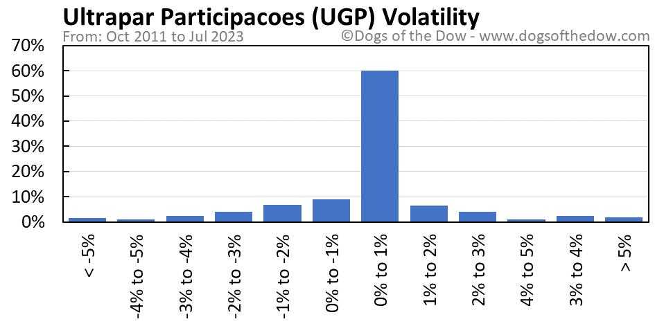 UGP volatility chart