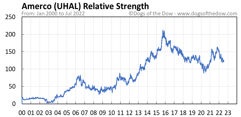 UHAL relative strength chart