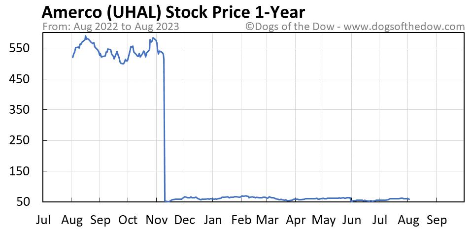 UHAL 1-year stock price chart