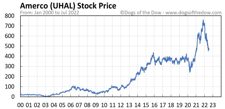 UHAL stock price chart