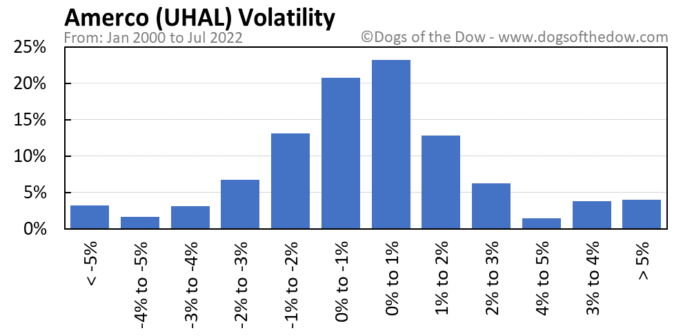 UHAL volatility chart