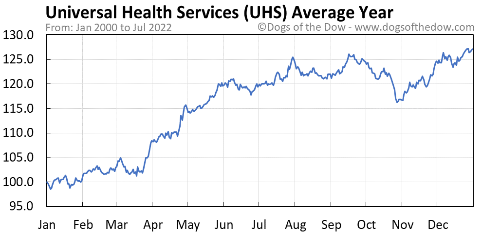 UHS average year chart