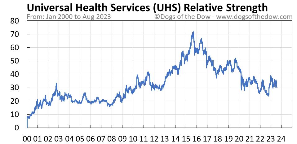 UHS relative strength chart