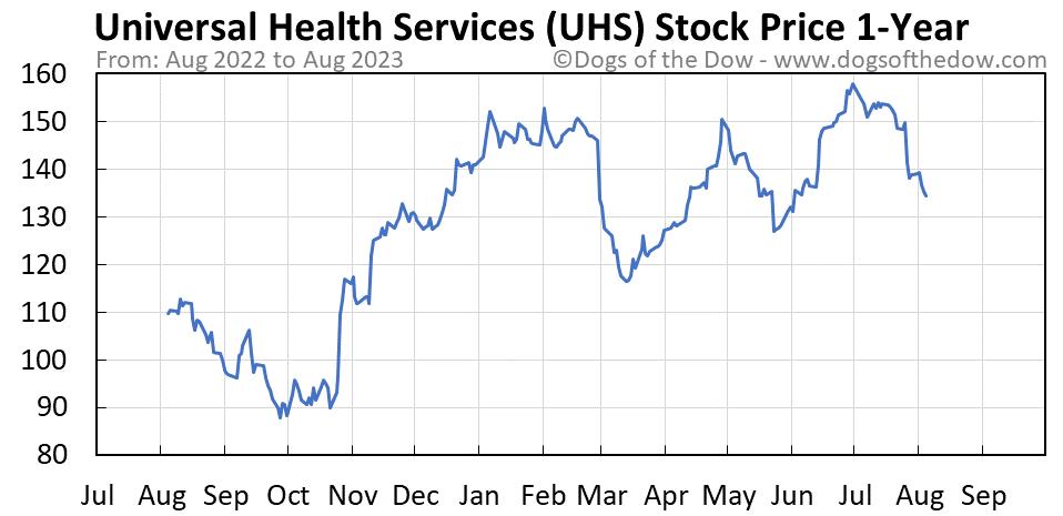UHS 1-year stock price chart