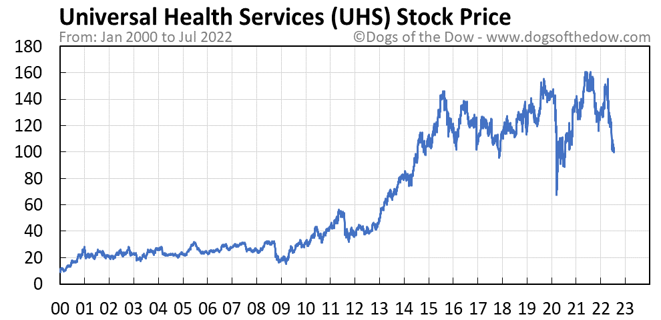 UHS stock price chart