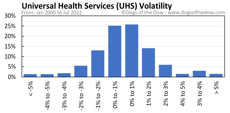UHS volatility chart