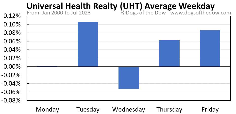 UHT average weekday chart