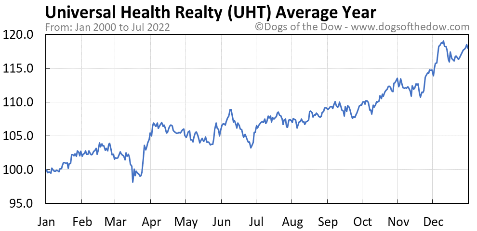 UHT average year chart