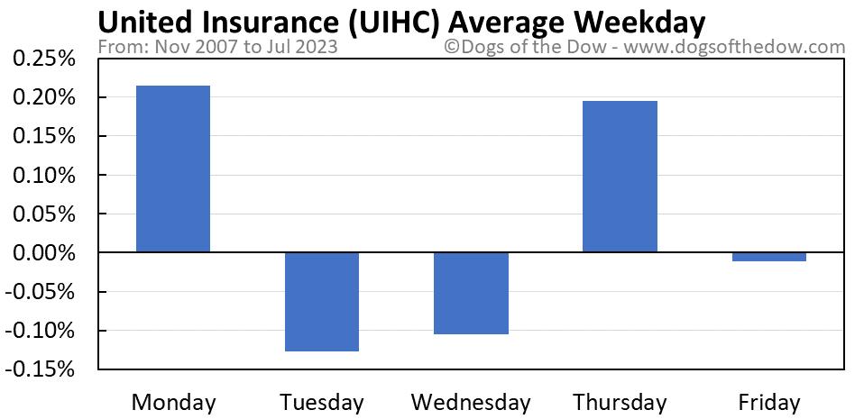UIHC average weekday chart