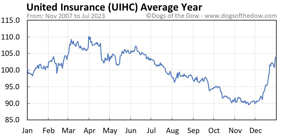 UIHC average year chart