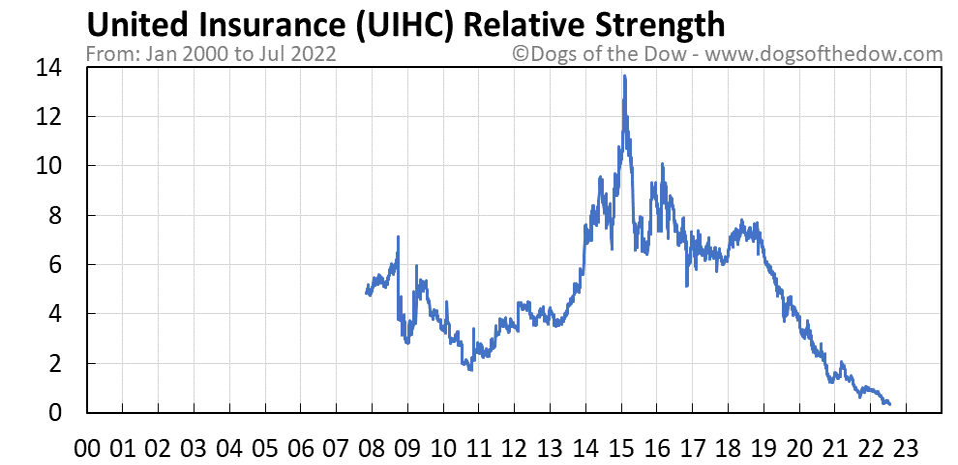 UIHC relative strength chart