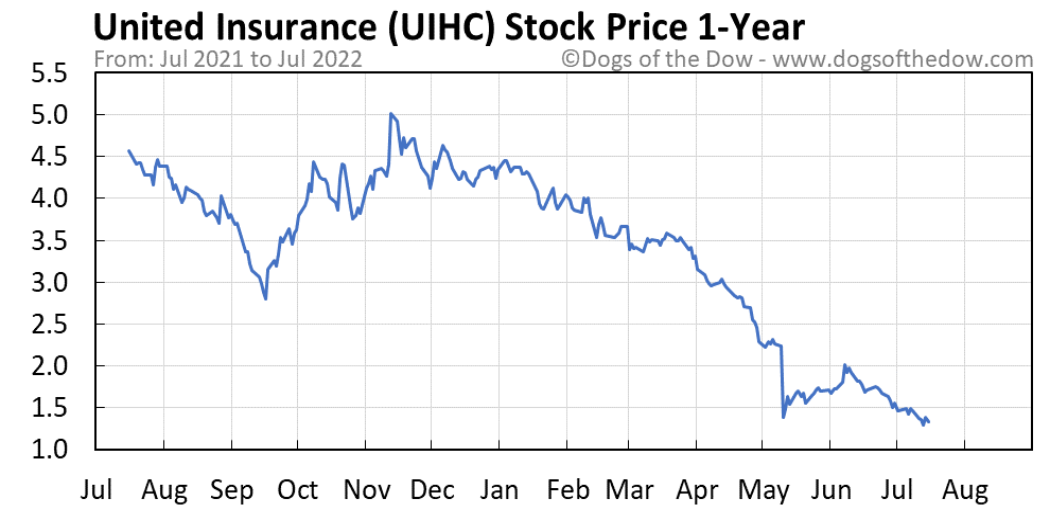 UIHC 1-year stock price chart