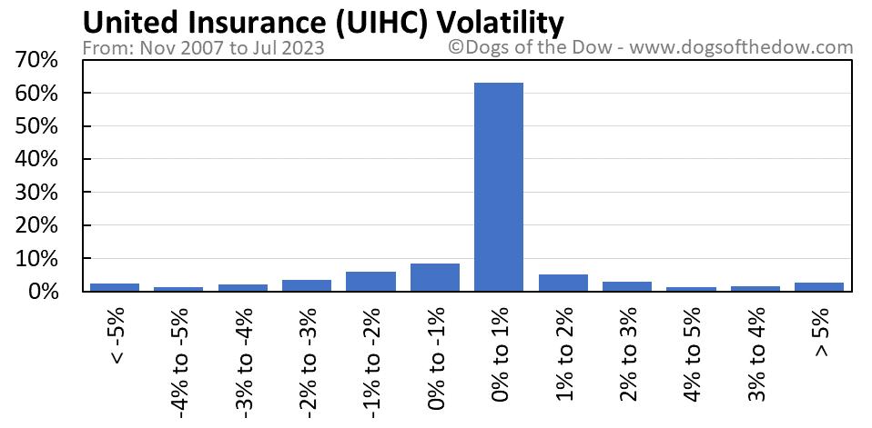 UIHC volatility chart