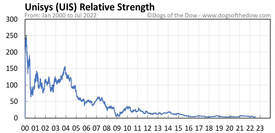 UIS relative strength chart