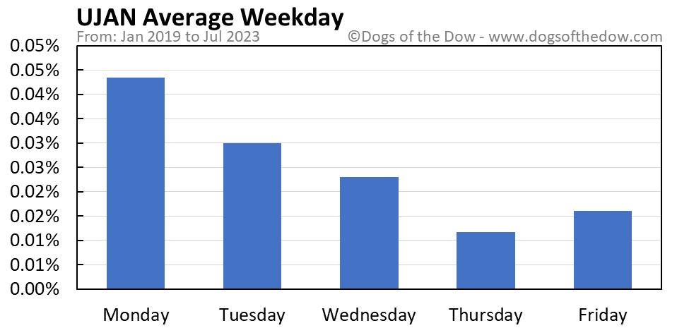 UJAN average weekday chart