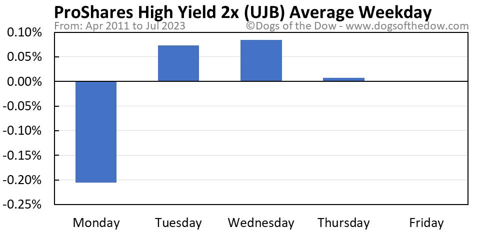 UJB average weekday chart