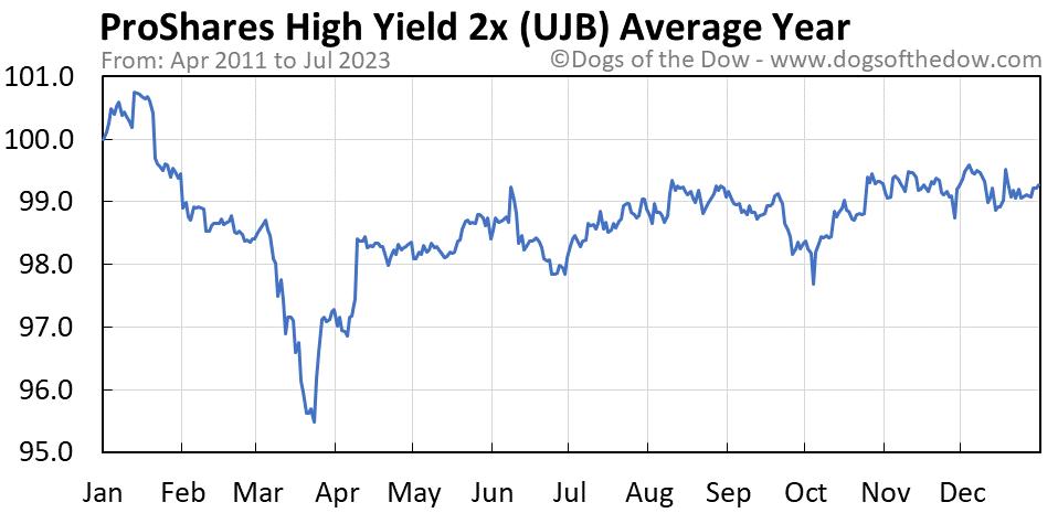 UJB average year chart