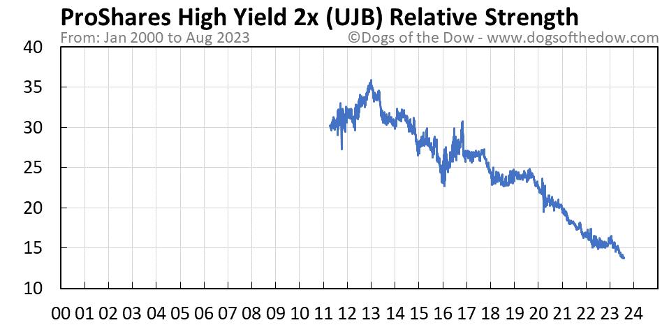 UJB relative strength chart