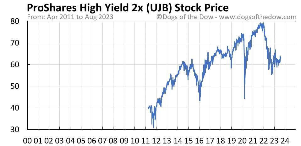 UJB stock price chart