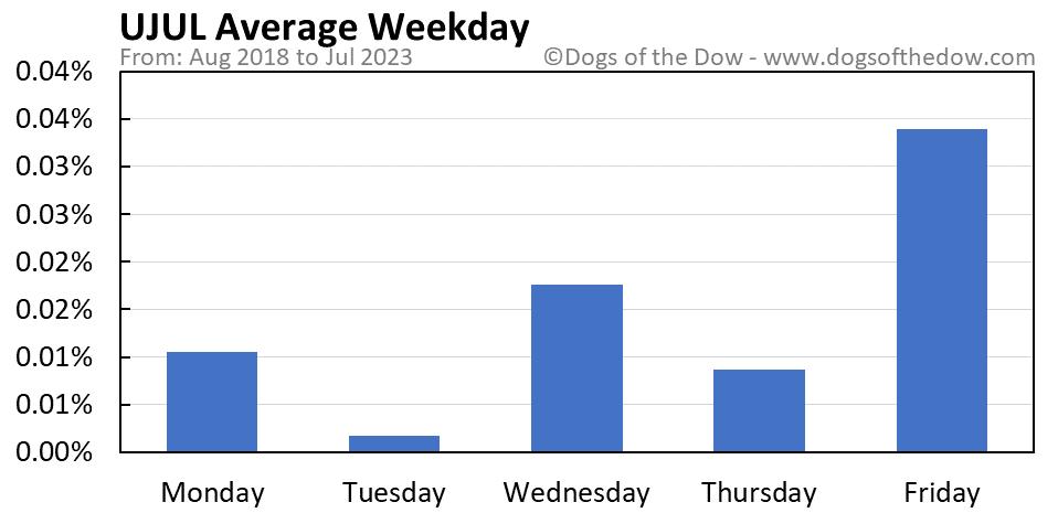 UJUL average weekday chart