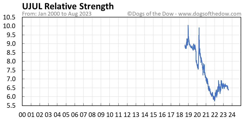UJUL relative strength chart