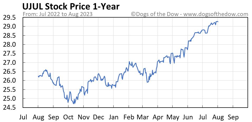 UJUL 1-year stock price chart