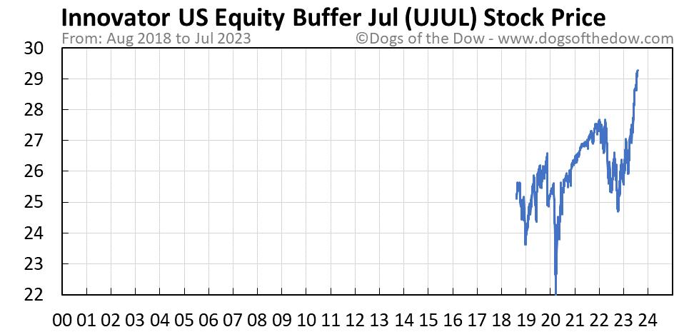 UJUL stock price chart